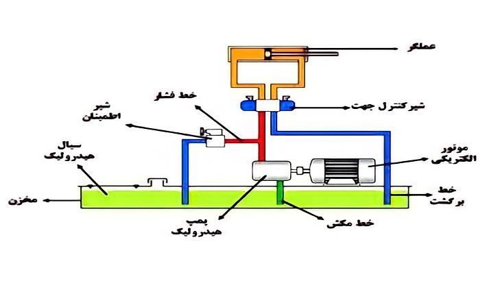 سیستم هیدرولیکی در گیربکس اتوماتیک